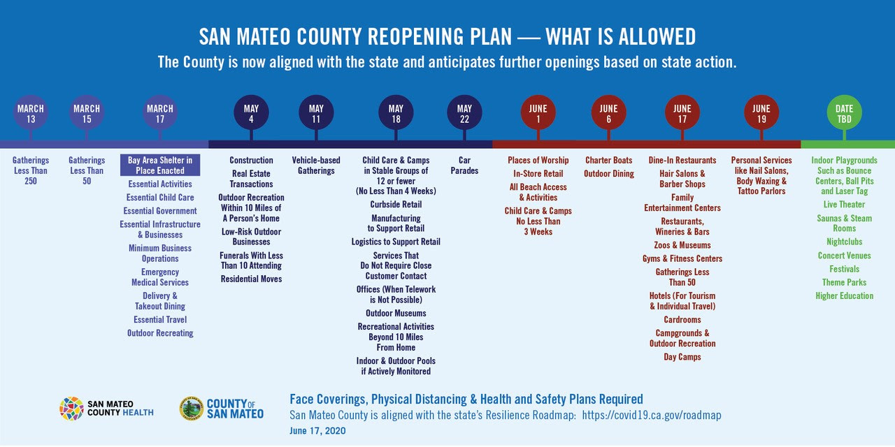 San Mateo County Reopening Plan Overview